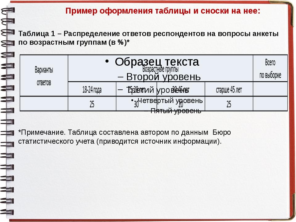 Пример оформления таблицы и сноски на нее: Таблица 1 – Распределение ответов...