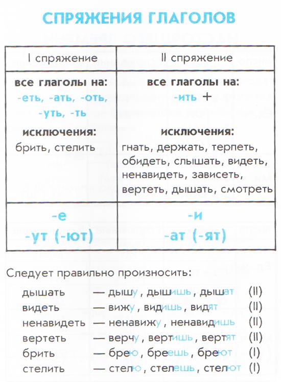 C:\Users\user\Desktop\Памятки по письму и развитию речи\Спряжение глаголов.jpg