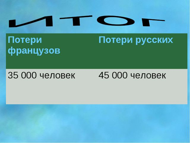 Потери французовПотери русских 35 000 человек45 000 человек