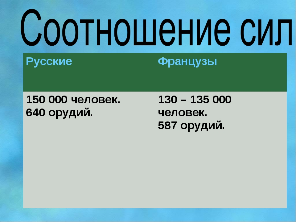 РусскиеФранцузы 150 000 человек. 640 орудий.130 – 135 000 человек. 587 оруд...