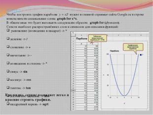 ПРИМЕР. Чтобы построить график параболы y = x2 нужно в главной странице сайта