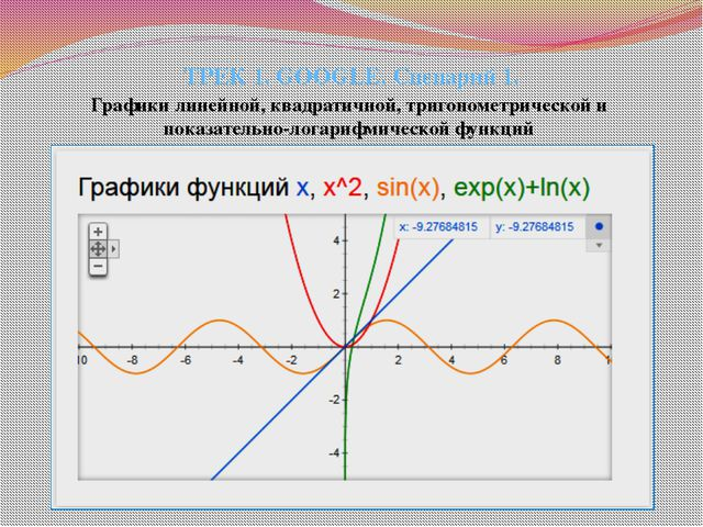 ТРЕК 1. GOOGLE. Сценарий 1. Графики линейной, квадратичной, тригонометрическо...