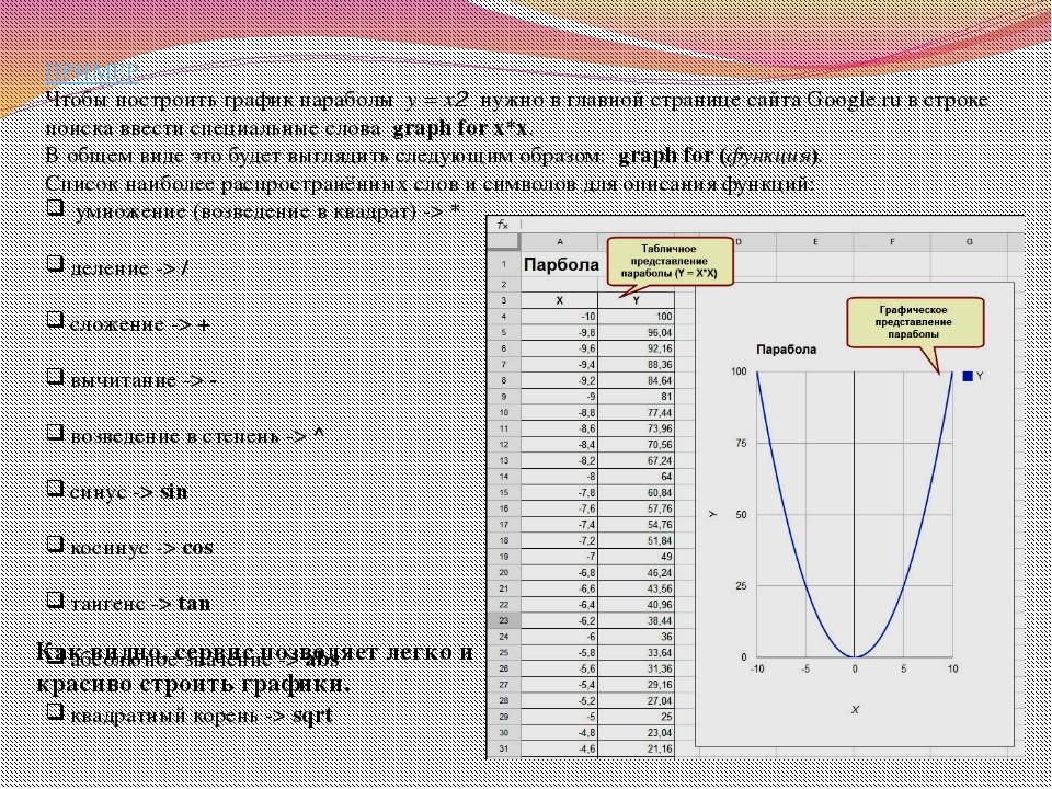 ПРИМЕР. Чтобы построить график параболы y = x2 нужно в главной странице сайта...