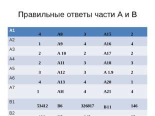 Правильные ответы части А и В А1 4 А8 3 А15 2 А2 1 А9 4 А16 4 А3 2 А10 2 А17