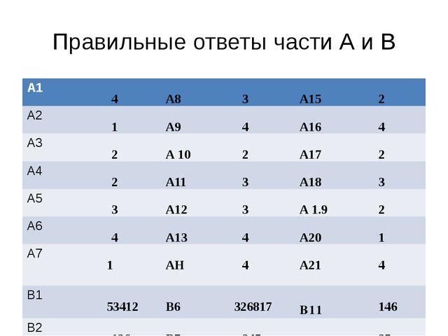 Правильные ответы части А и В А1 4 А8 3 А15 2 А2 1 А9 4 А16 4 А3 2 А10 2 А17...