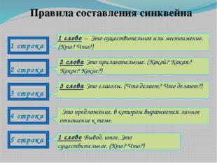 Правила составления синквейна 1 строка 2 строка 3 строка 4 строка 5 строка 1