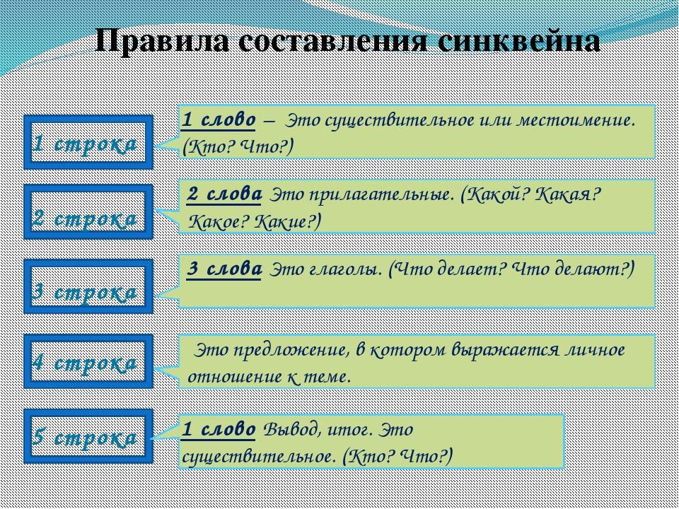 Правила составления синквейна 1 строка 2 строка 3 строка 4 строка 5 строка 1...