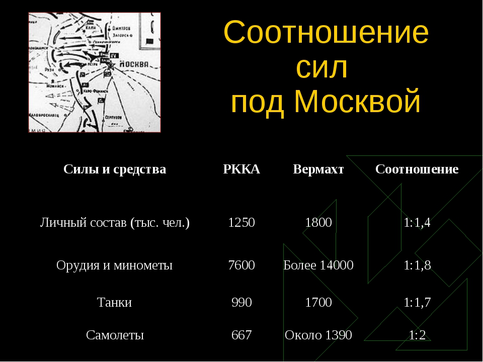 Соотношение сил под Москвой Силы и средстваРККАВермахтСоотношение Личный с...