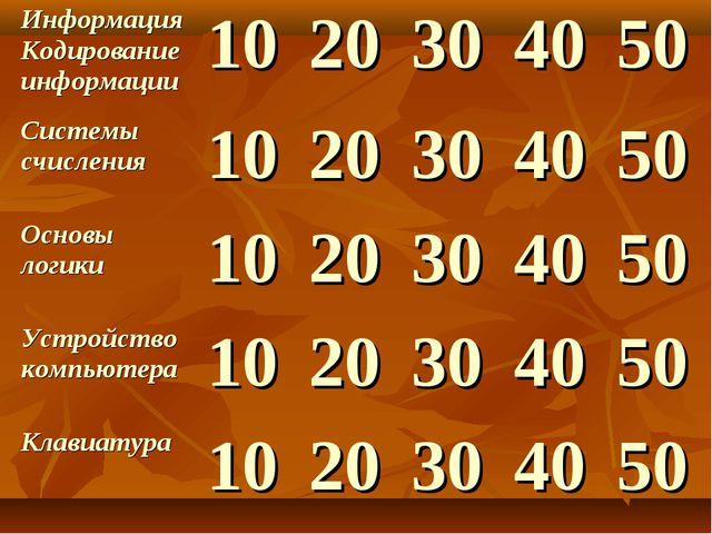 ИнформацияКодирование информации1020304050 Системы счисления10203040...