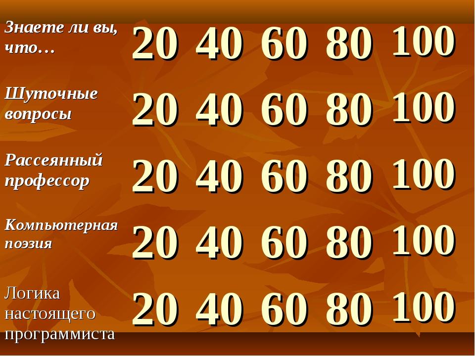 Знаете ли вы, что…20406080100 Шуточные вопросы20406080100 Рассеянны...