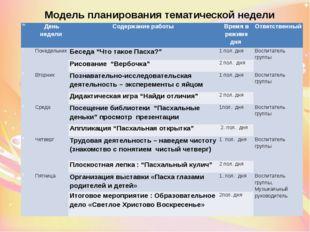 Модель планирования тематической недели № День недели Содержание работы Время