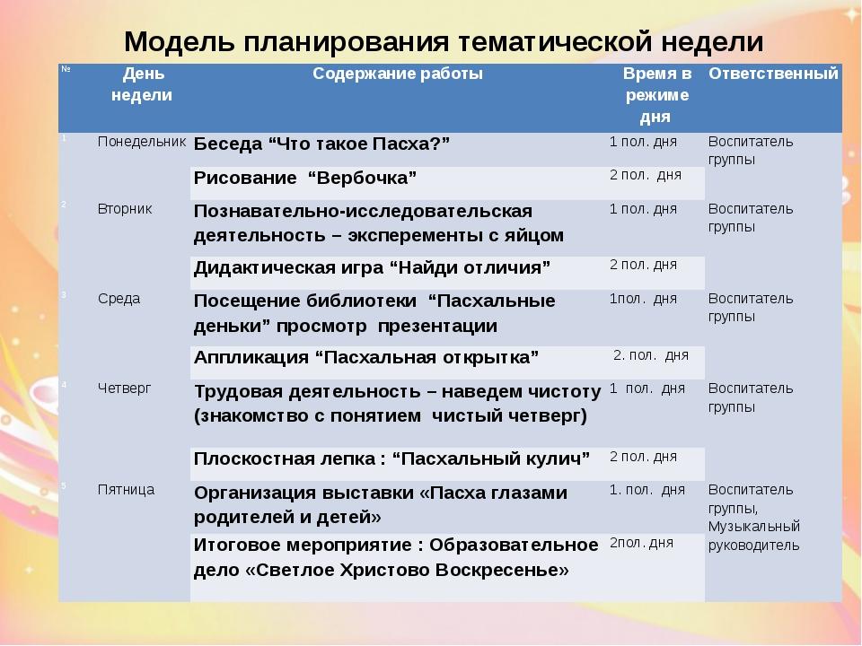 Модель планирования тематической недели № День недели Содержание работы Время...