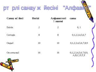 Санау жүйесіНегізі Алфавиттегі өлшемісаны Екілік 220, 1 Сегіздік 880