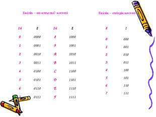 Екілік – он алтылық кестесі Екілік – сегіздік кестесі 162162 0000081000