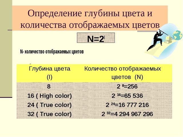 Определение глубины цвета и количества отображаемых цветов N=2I N- количество...
