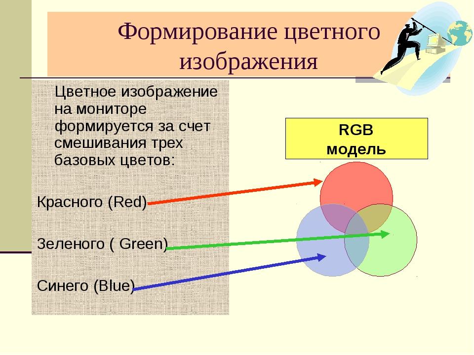 Формирование цветного изображения Цветное изображение на мониторе формируется...