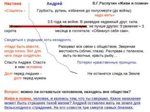 В.Г.Распутин «Живи и помни» Настена Андрей «Сошлись – Грубость, ругань, избие