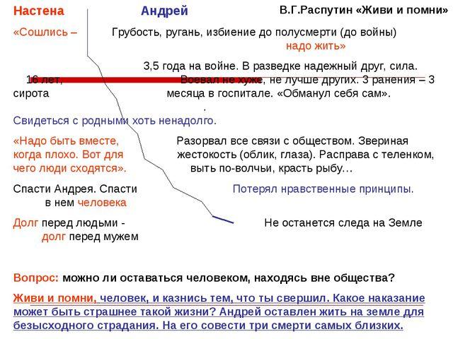 В.Г.Распутин «Живи и помни» Настена Андрей «Сошлись – Грубость, ругань, избие...
