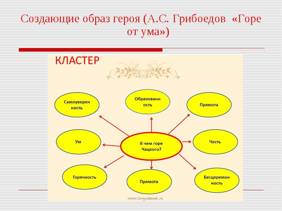 Создающие образ героя (А.С. Грибоедов «Горе от ума»)