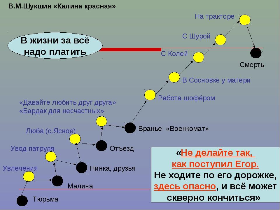 В.М.Шукшин «Калина красная» Тюрьма Малина Нинка, друзья Увлечения Увод патрул...