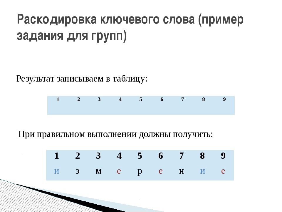 Раскодировка ключевого слова (пример задания для групп) Результат записываем...