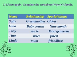 b) Listen again. Complete the cart about Wayne's family. Baby cousin Nine mon
