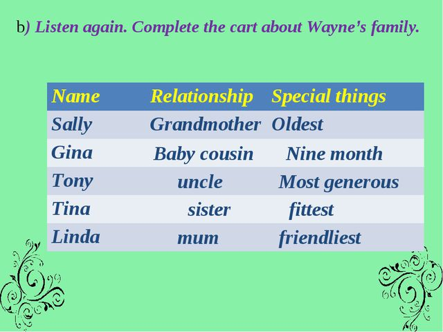 b) Listen again. Complete the cart about Wayne's family. Baby cousin Nine mon...