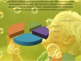 Как видим из диаграммы, результаты качества обученности имеют тенденцию к пов