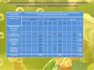 Соотношение годовых оценок, полученных выпускниками начальной школы по предме
