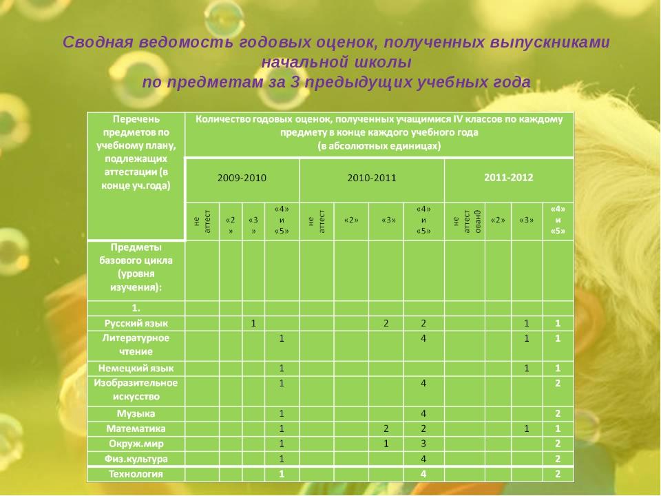 Сводная ведомость годовых оценок, полученных выпускниками начальной школы по...