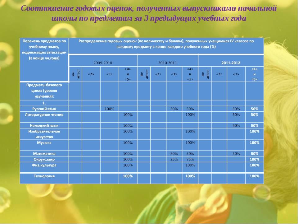 Соотношение годовых оценок, полученных выпускниками начальной школы по предме...