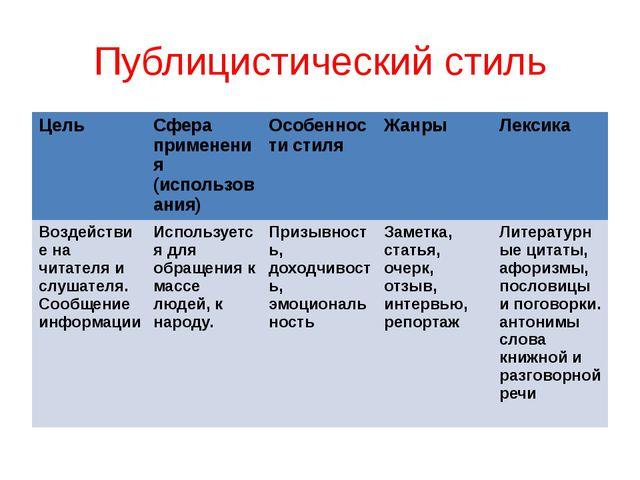 Публицистический стиль Цель Сфера применения (использования) Особенности стил...