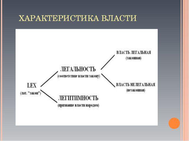 ХАРАКТЕРИСТИКА ВЛАСТИ