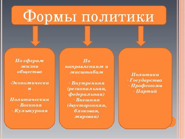 Формы политики По сферам жизни общества Экономическая Политическая Военная Ку...