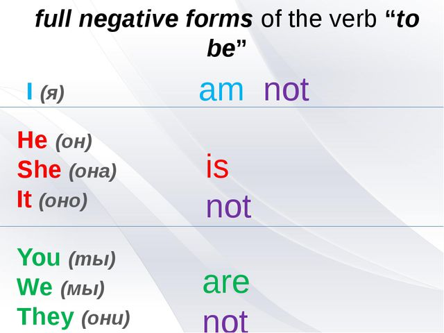 "I (я) full negative forms of the verb ""to be"" He (он) She (она) It (оно) You..."