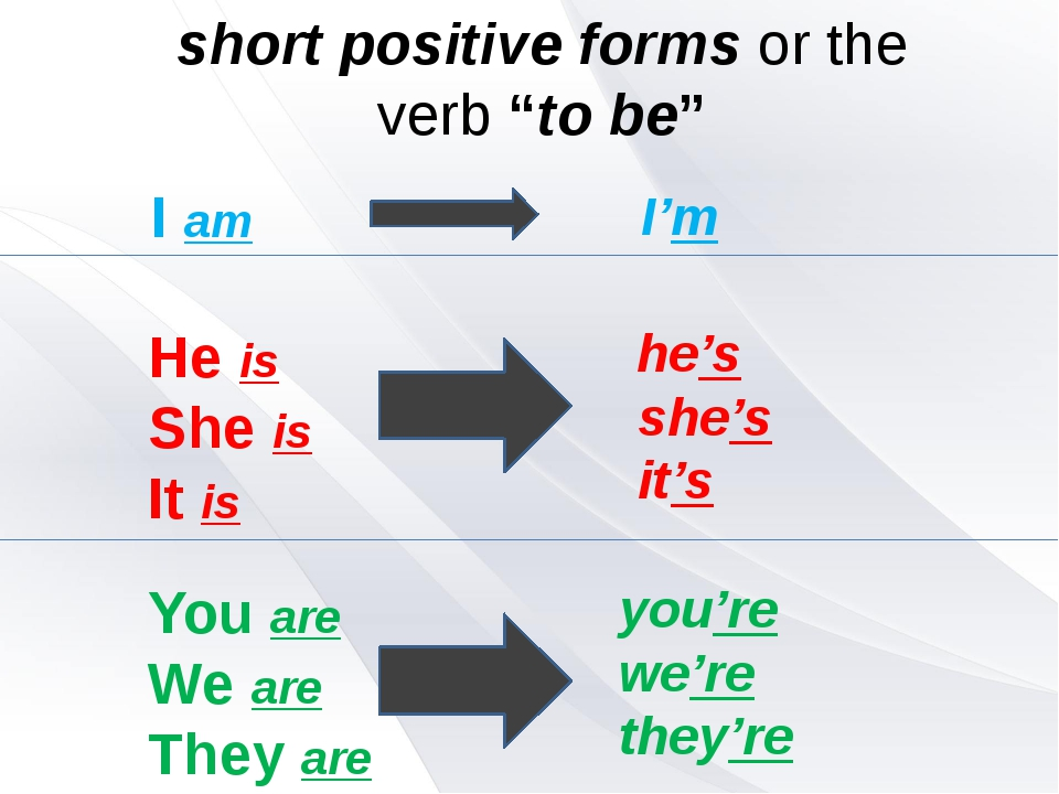 "I'm short positive forms or the verb ""to be"" he's she's it's you're we're th..."