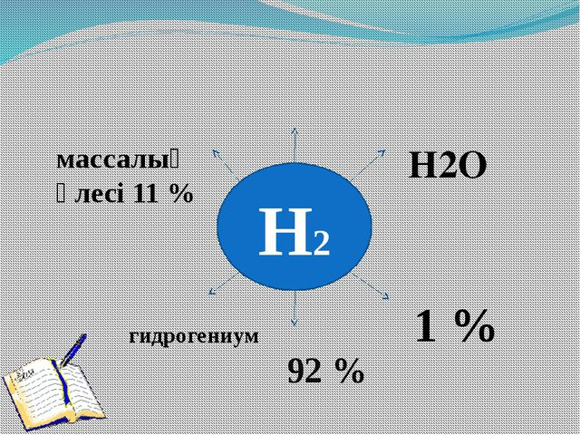 Н2 Н2О 1 % 92 % гидрогениум массалық үлесі 11 %