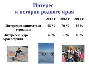 Интерес к истории родного края 2012 г.2013 г.2014 г. Интересно заниматься