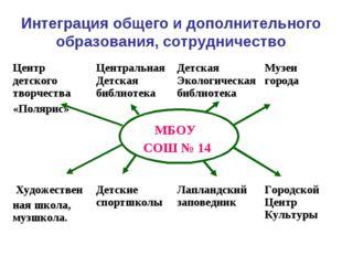Интеграция общего и дополнительного образования, сотрудничество Центр детског