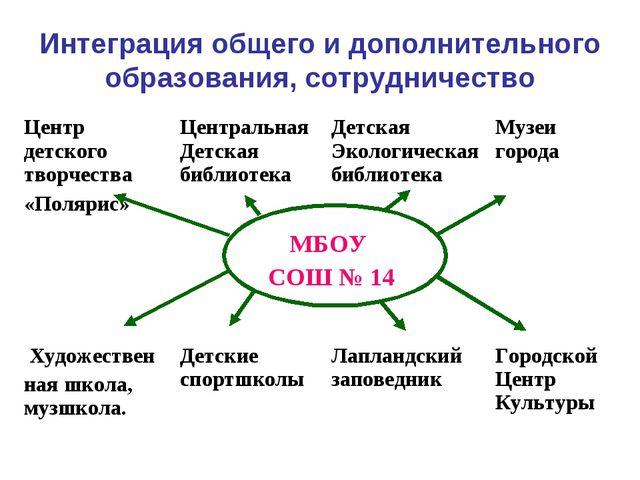 Интеграция общего и дополнительного образования, сотрудничество Центр детског...
