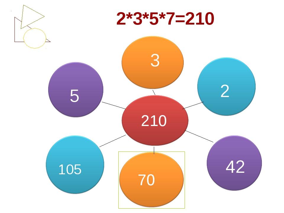 2*3*5*7=210 210 5 3 2 42 70 105