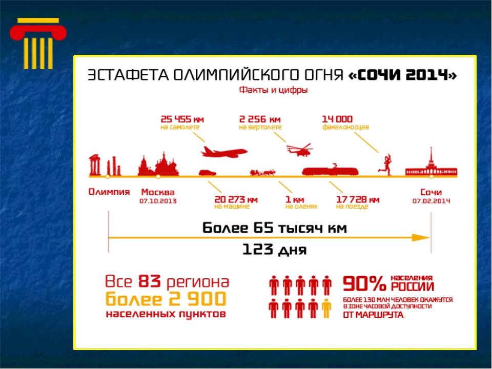 Факты Олимпийский огонь зажигают от солнечных лучей с помощью зеркала специал...