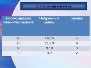 Критерии оценки теста: Необходимый минимум баллов Набранные баллы оценка 95 1