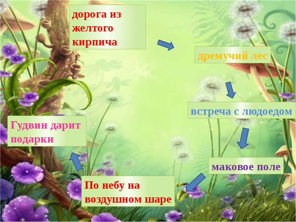 дорога из желтого кирпича дремучий лес встреча с людоедом маковое поле По неб...