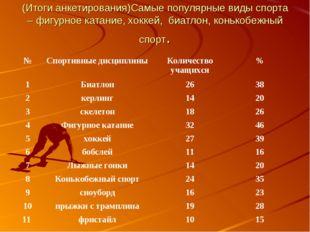 (Итоги анкетирования)Самые популярные виды спорта – фигурное катание, хоккей,