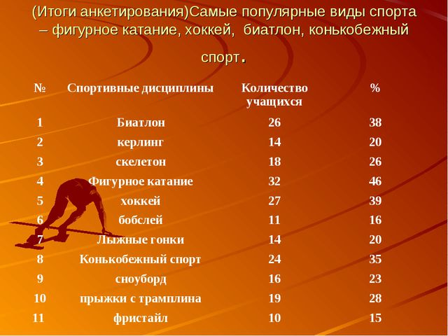 (Итоги анкетирования)Самые популярные виды спорта – фигурное катание, хоккей,...