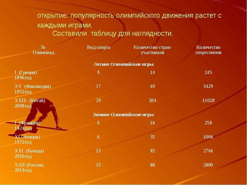 Сравнивая Олимпийские игры по годам, сделали для себя открытие: популярность...