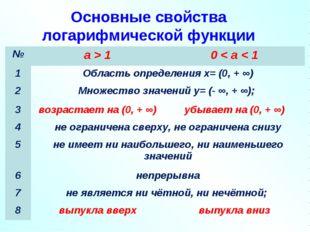 Основные свойства логарифмической функции №a > 10 < a < 1 1Область определ