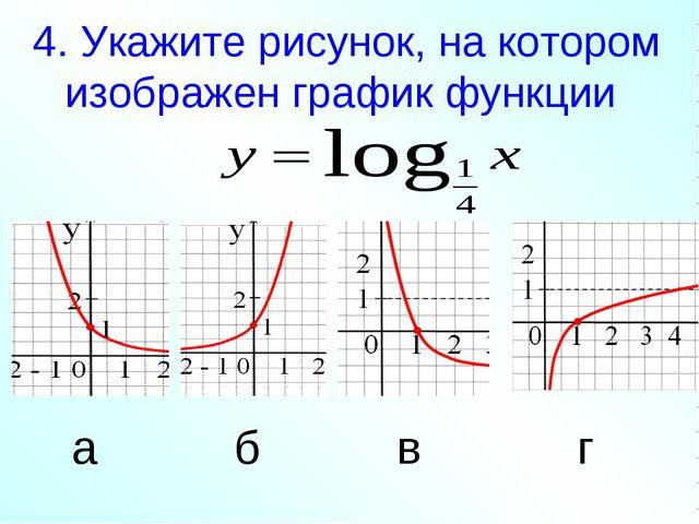 4. Укажите рисунок, на котором изображен график функции а б в г