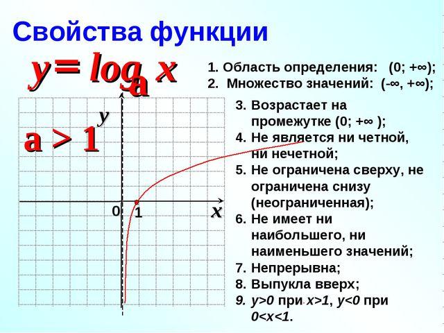 a > 1 Область определения: (0; +∞); Множество значений: (-∞, +∞); Возрастает...